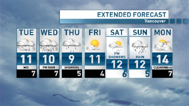It's an on-again, off-again forecast this week for Vancouver.
