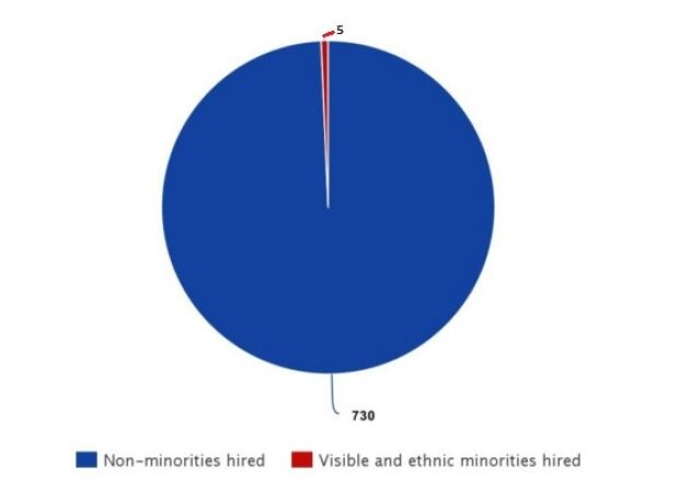 pie chart SQ hires