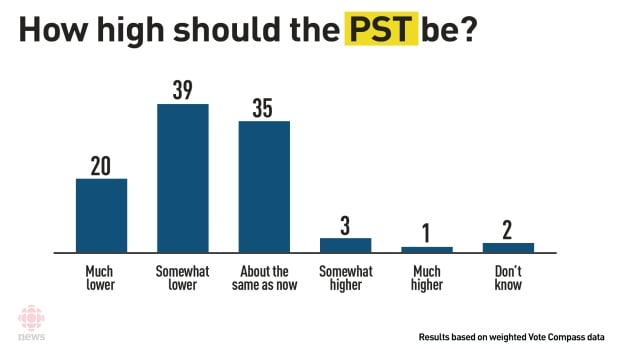 PST chart vote compass