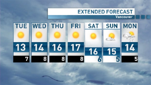 Vancouver will see day after day of sunshine this week, with record-breaking temperatures possible by the end of the week.