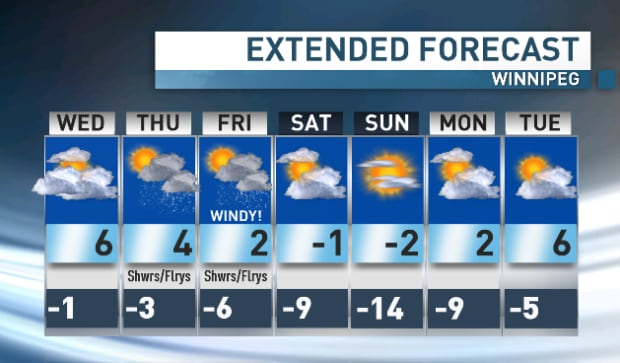 Winnipeg seven-day forecast March 29
