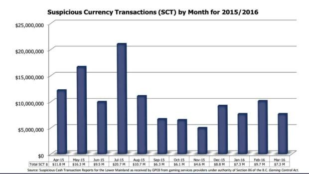 Money laundering bar graph