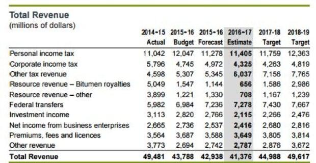 Alberta's revenue forecast until 2019