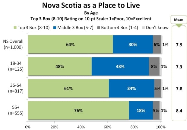 Engage Nova Scotia blog post - April 18, 2016