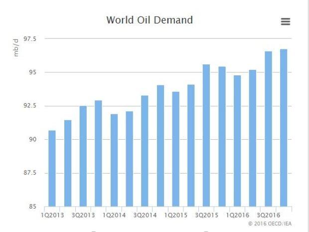 Oil demand 2013-2016