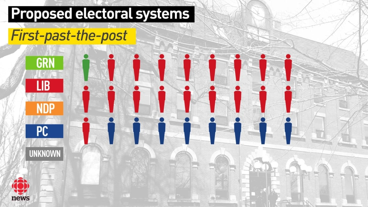 first post the past electoral system
