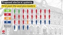 P.E.I. electoral reform graphic - FPTP + leaders
