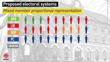 P.E.I. electoral reform graphic - MMPR