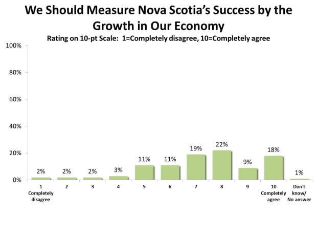 Engage Nova Scotia asked if growth is the best way to measure success.