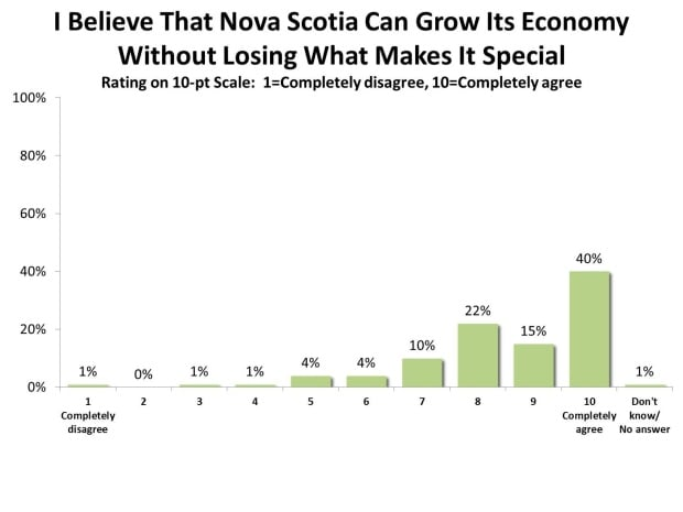 Engage Nova Scotia found balancing both is the challenge.