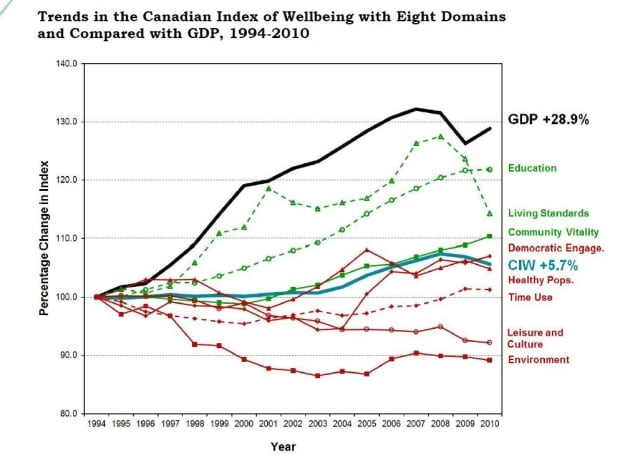 Trends in the Canadian Index of well being.