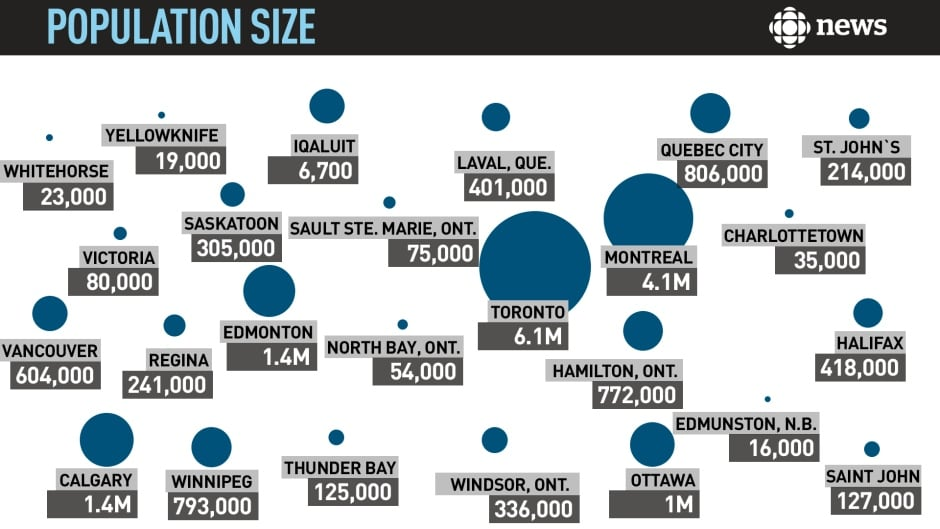 an analysis of population changes in the cities of canada Saskatoon was the third-fastest growing city in canada census 2016: saskatoon third-fastest growing city in canada by staff the canadian press future census releases will give more insight to explain the reasons behind the population changes.