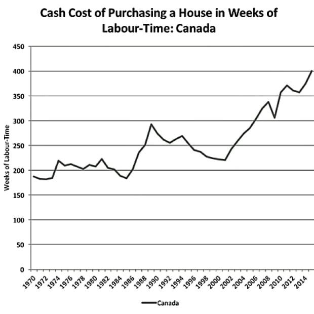 House buying cost in weeks
