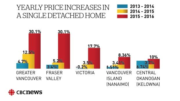 Single detached price increases April 2016