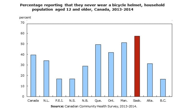 Saskatchewan is the province with the highest percentage of bike riders who never use helmets: 57 per cent.