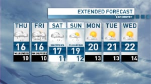 Wagstaffe's Weather: Showers back Thursday for Vancouver