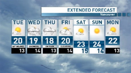 Wagstaffe's Weather: Summer to stick around for Tuesday
