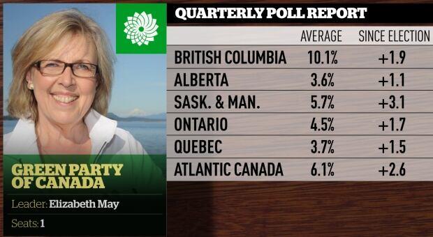 Quarterly poll averages, June 2016, Greens
