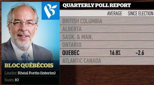Quarterly poll averages, June 2016, Bloc Quebecois