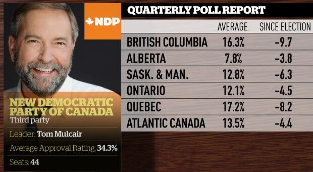 Quarterly poll averages, June 2016, NDP