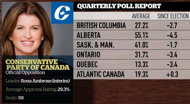 Quarterly polling averages, June 2016, Conservatives