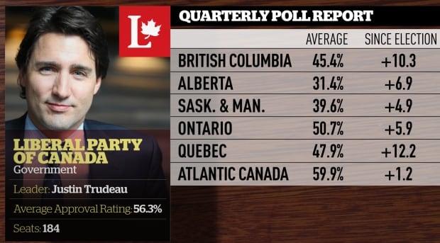 Quarterly polling averages, June 2016, Liberals