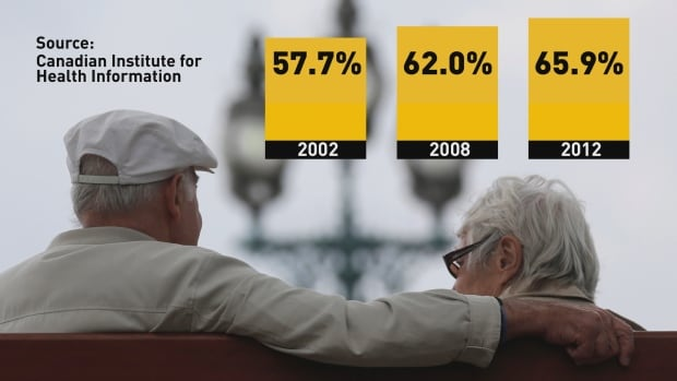 CIHI stats on seniors polypharmacy
