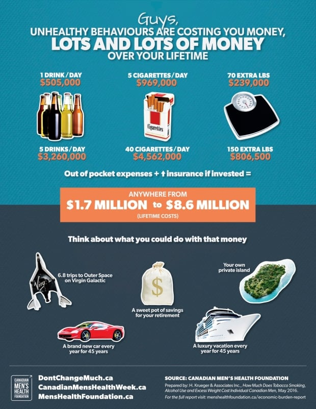 An infographic illustrating some of the economic impacts of lifestyle choices