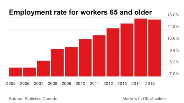 65 and older employment chart