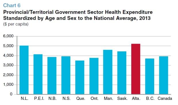 Age adjusted health spending 2013