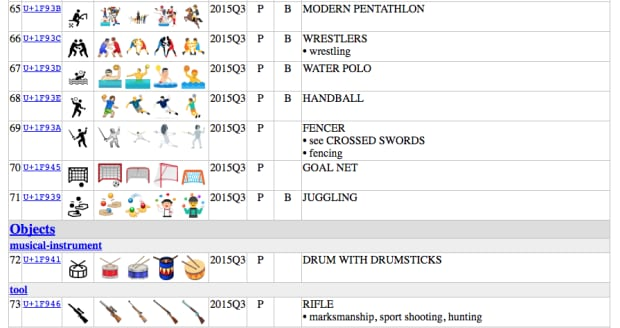 Apple stops unicode from releasing a rifle emoji gun for Unicode org table