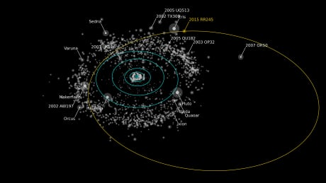 New dwarf planet with 'eccentric' orbit unexpectedly discovered by astronomers