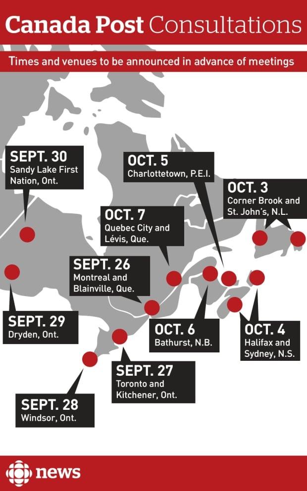 CANADA POST CONSULTATION DATES