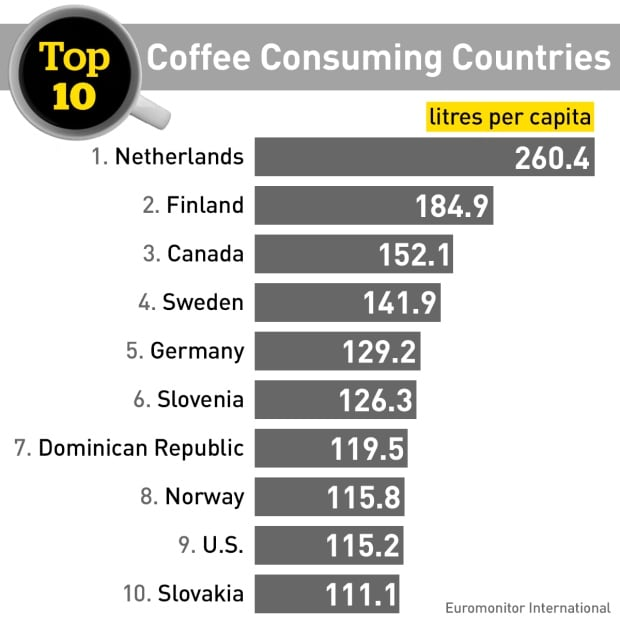 GFX Top 10 Coffee Consuming Countries