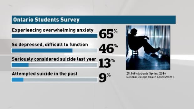 Ontario Student Survey 2016