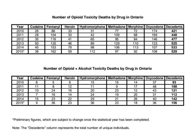 Ontario fentanyl stats