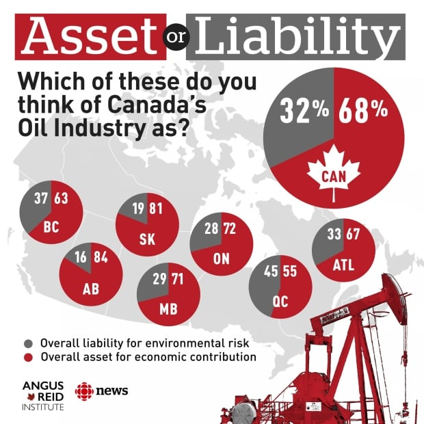 oil asset or liability
