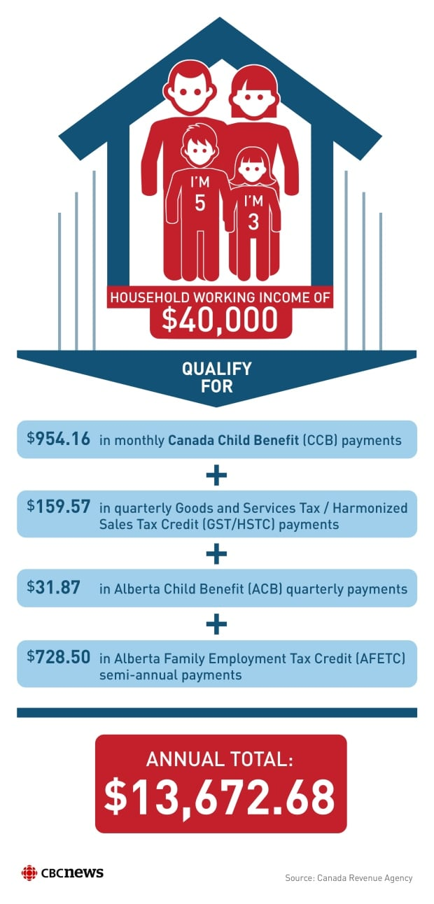 Tax benefits for a low income family