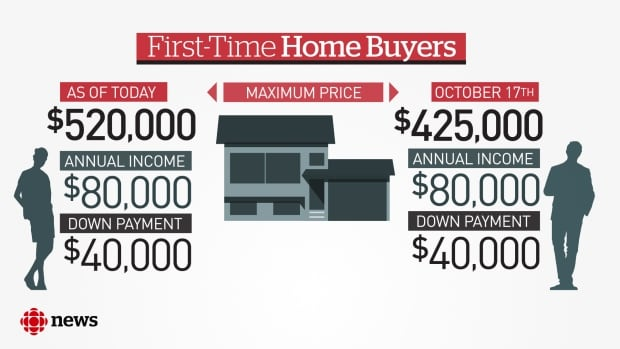 Mortgage Stress Test Ontario Second Home