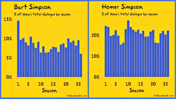 331 Simpsons data