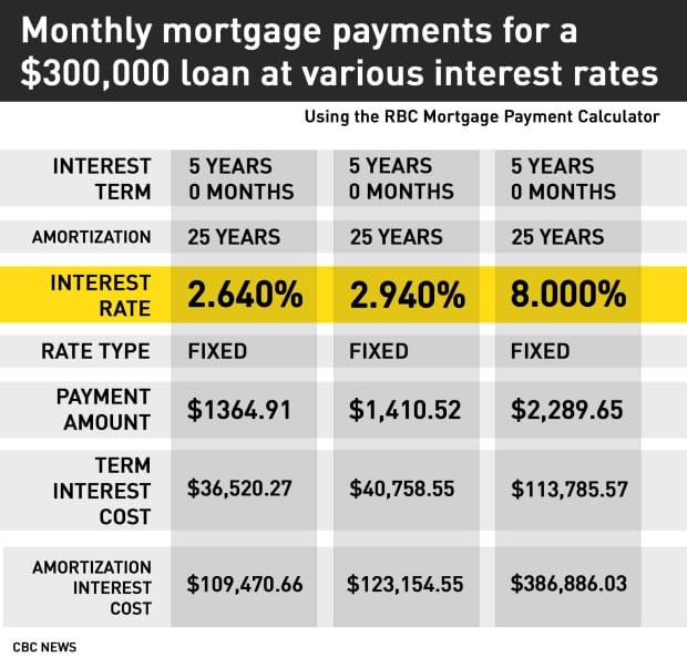 Mortgage Loans: Mortgage Loan Interest Rate Calculator