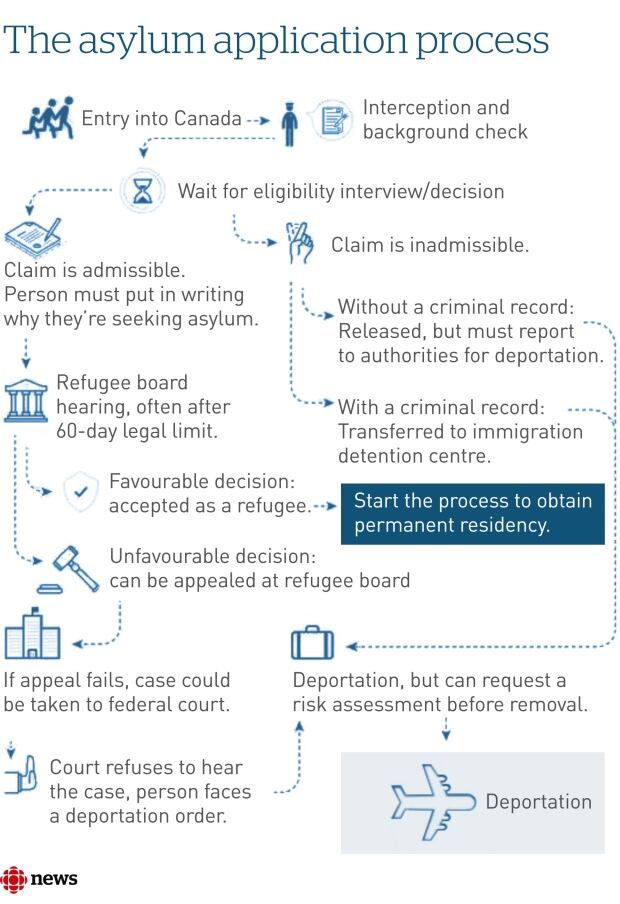The asylum application process graphic