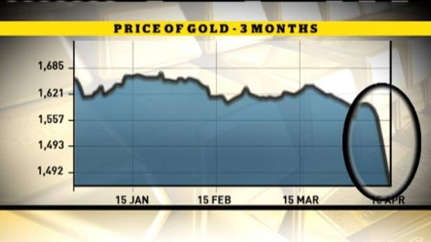 Gold plunges