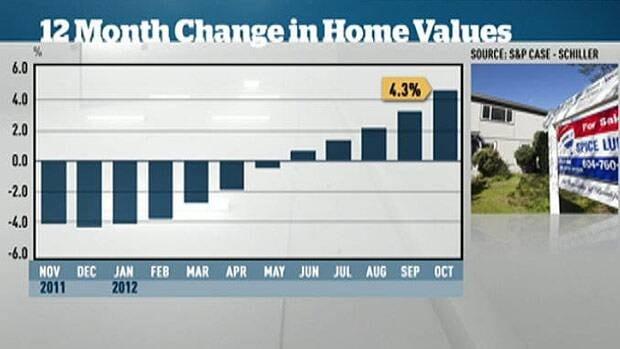 Rising U.S. home prices