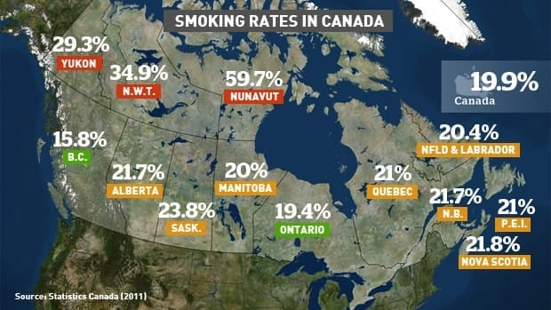Almost 20 per cent of Canadians 12 years and older smoke, according to Statistics Canada. The rate has been dropping for decades but seems to have leveled off since 2009.