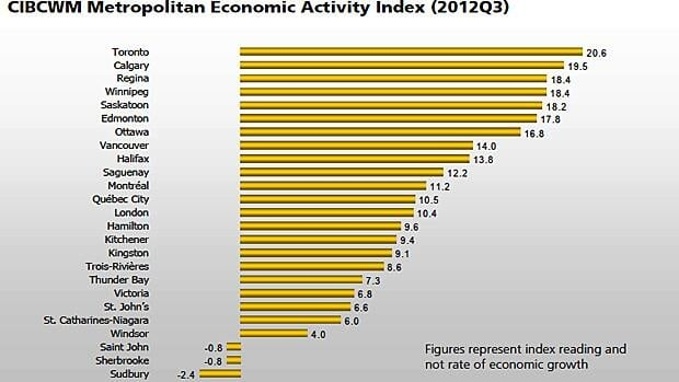 Hamilton ranks in the middle of the Canadian Metropolitan Economic Activity Index rankings. But the author of the report says that's pretty good. (CIBC)