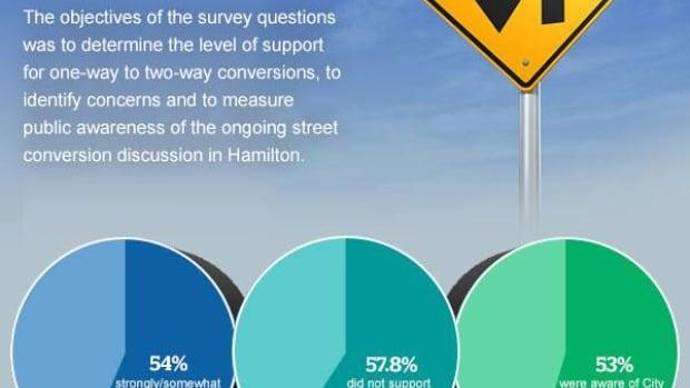 CAA survey results