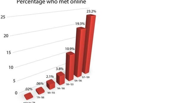 The graph shows the percentage of Americans who met their partners online  as a function of the year they met. It's based on a U.S. nationally  representative ...
