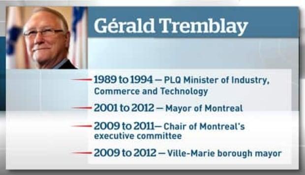 tremblay-timeline-460