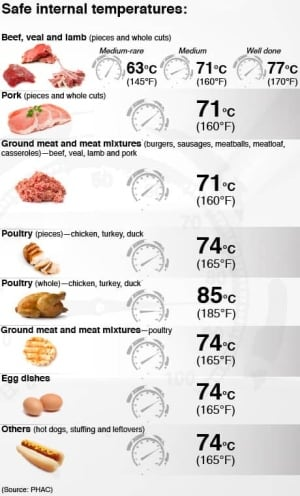 meat_safety_chart_tc